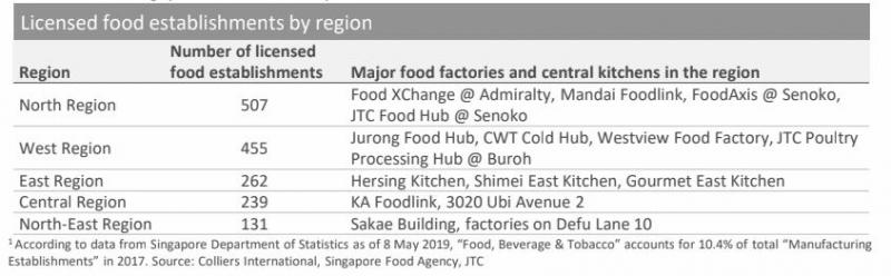 List of food factories and central kitchens in Singapore
