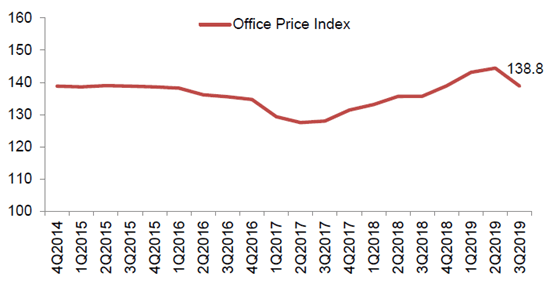office-price-index-q32019