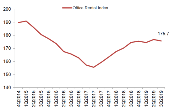rental-index-q32019