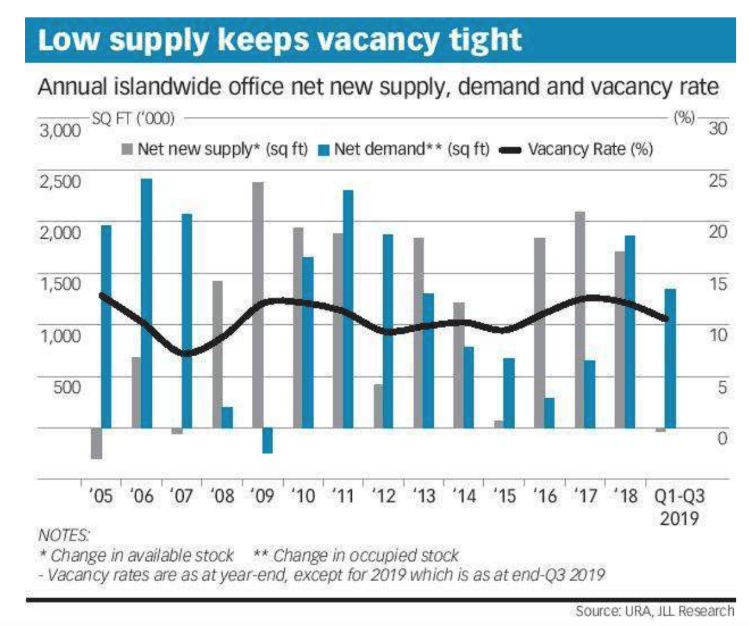 Annual office net new supply, demand and vacancy rate