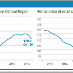 Office rental cycle has peaked; retail rents may have bottomed out