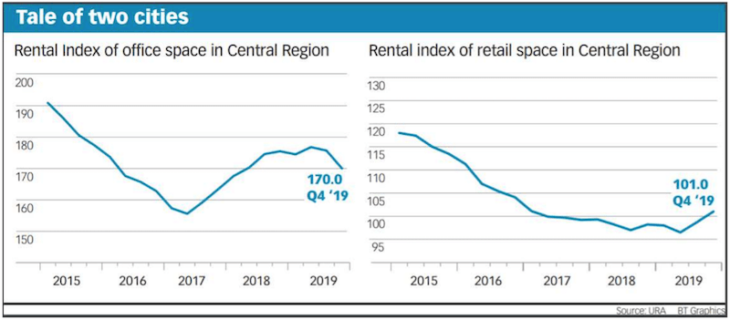 Rental index (URA)