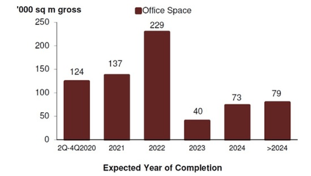 Office Supply in Pipeline 2020