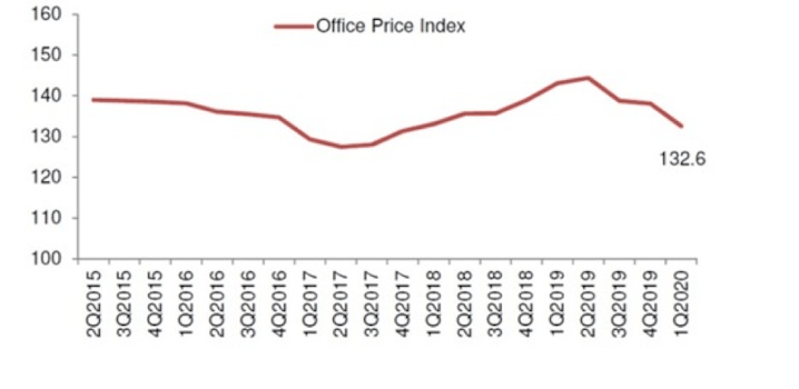 Office Property Price Index Q1 2020