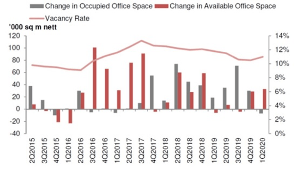 Office space stock and vacancy