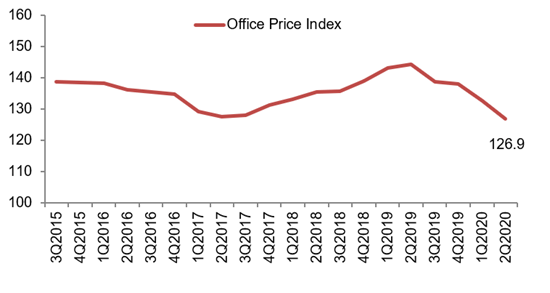 Office Price Index Q2 2020