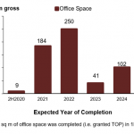 Office Market Outlook Q2 2020