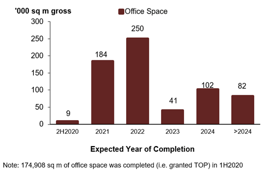 Office Space Supply 2020