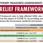 Landlords to give SME tenants more rental relief under proposed amendments to COVID-19 laws