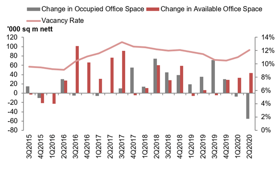 Office stock and vacancy chart Q2 2020