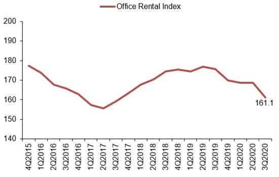 Office Rental Index Central Region