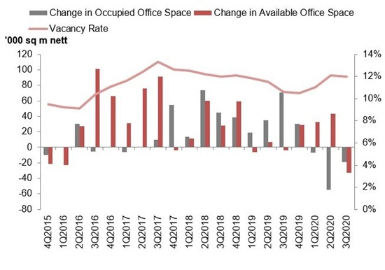 Office Space stock vs vacancy chart