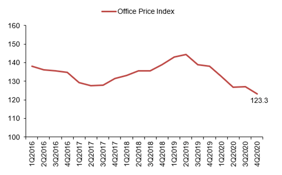 office-price-index-q4-2020
