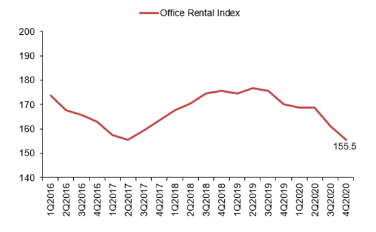 Office Rental Index in Q4 2020