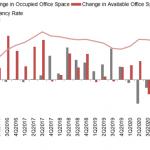 Office Market Outlook for Q4 2020