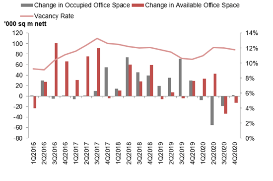Office Stock and vacancy updated Q4 2020
