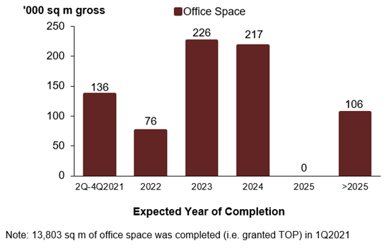 Office Supply in the Pipeline Q1 2021
