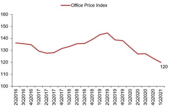 Office Price Index Q1 2021
