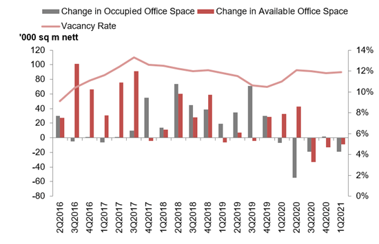Stock and vacancy of Office Space