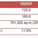 Office Market Outlook 2021 Q2