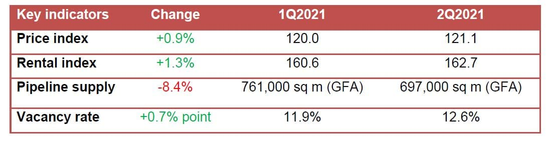 Office Market Summary 2021 Q2