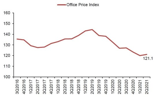 Property Price Index for Central Region 2021 Q2