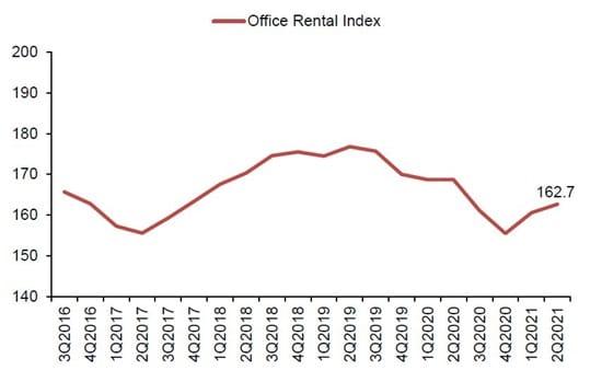 Office Rental Index 2021 Q2