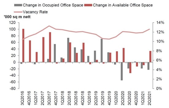 Stock and Vacancy of Offices 2021 Q2