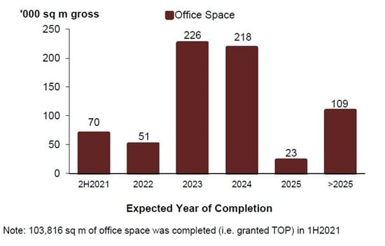Office Supply in the Pipeline 2021 Q2