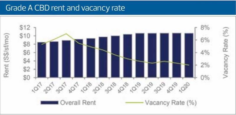 Grade A CBD rent and vacancy rate